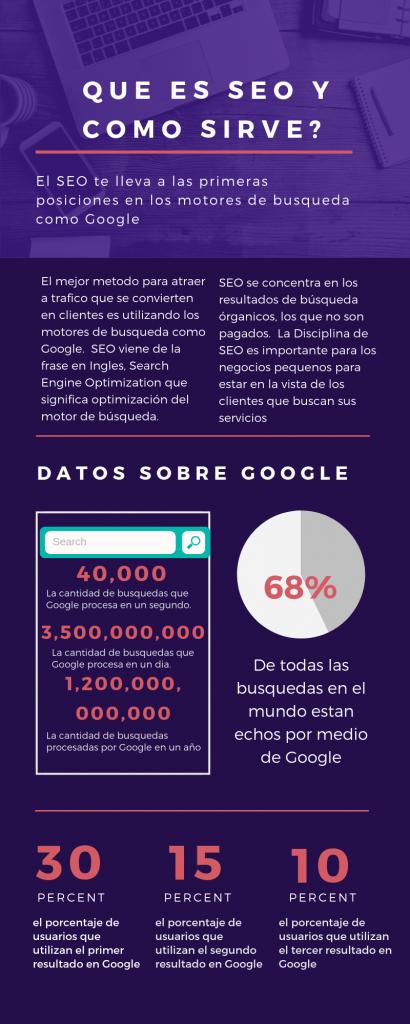 Que es SEO y como Sirve en digital forza digital marketing agencia de publicidad en internet