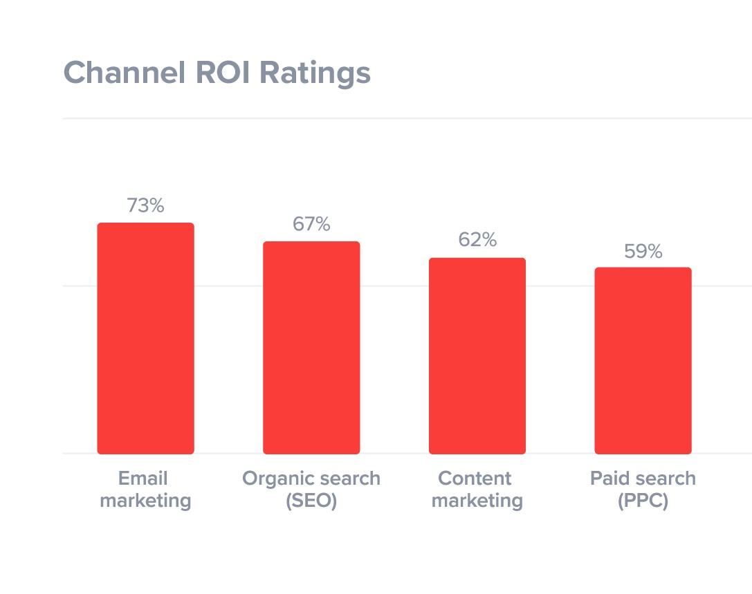 email marketing portland forza digital marketing oregon stats